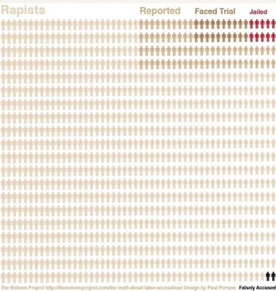 Rapists